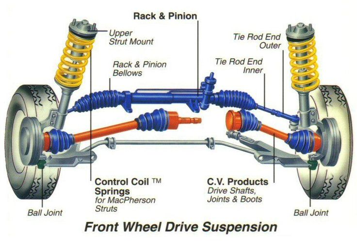 front wheel drive suspension diagram holiday resort car wheels front wheel alignment vehicles
