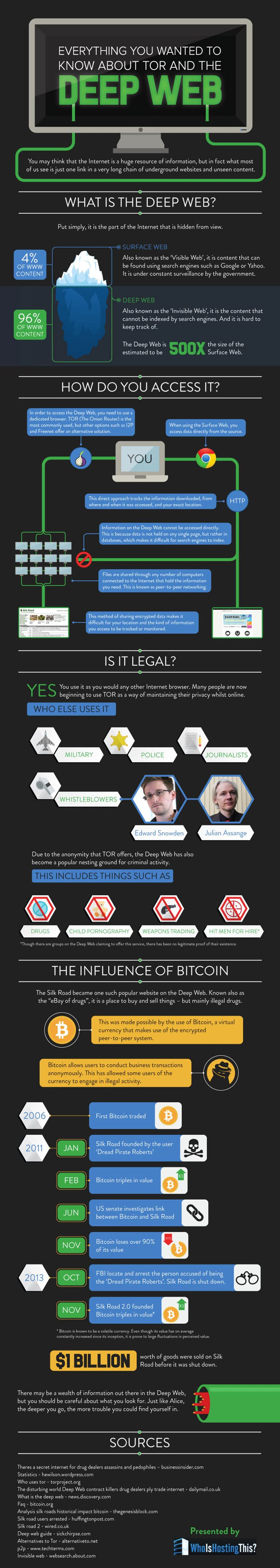 How to Access The Deep Web Safely Infographic. Topic: dark web, darknet, deepnet, internet, webpage, onion websites, Tor browser, private network, anonymous.