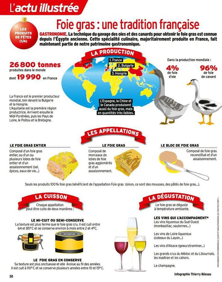 17 meilleures images propos de mange en fran ais sur - Cuisine francaise par region ...