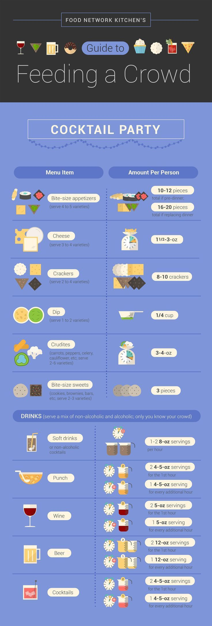 How much food to serve at a cocktail party