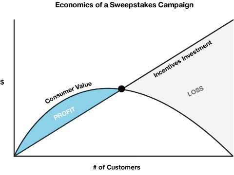 Viral sweepstakes examples: how to choose your viral sweepstakes strategy to bring on new customers and enrich the brand experience.