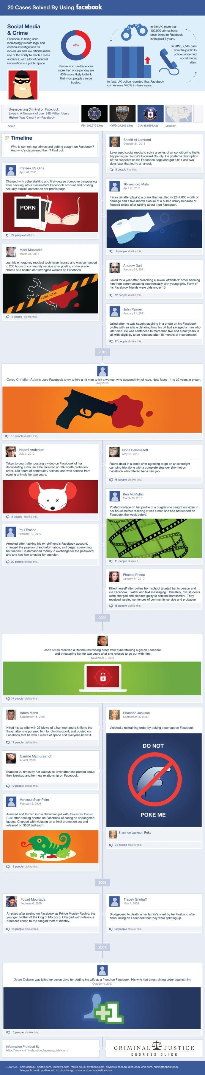 Infografías/Social Media. Casos resueltos en EE.UU con la ayuda de Facebook.