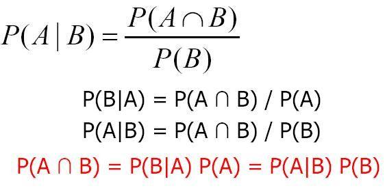 Baye's Theorem