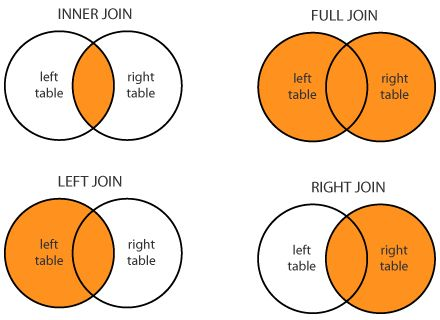 SQL JOIN   JOIN Syntax   JOIN Differences   3 tables   Examples