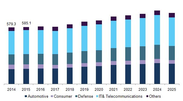 Automated Test Equipment Market Size Worth $4.59 Billion By 2025: Grand View Research, Inc.