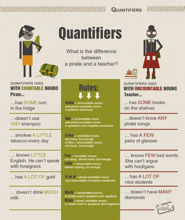 Quantifiers: some, any, much, many, a lot of, a few, a little, few, little.