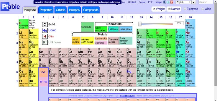 12 best images about interactive periodic tables on for Ptable groups