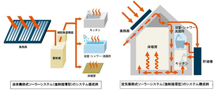 ソーラーシステム構成例