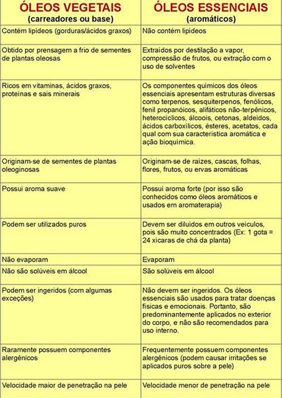 Óleo Essencial x Óleo Vegetal: Diferenças.