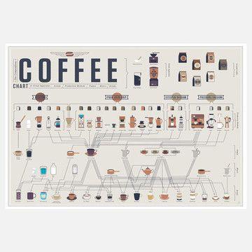 Fab.com Pop-Up Shop: Compendious Coffee Chart 24x18