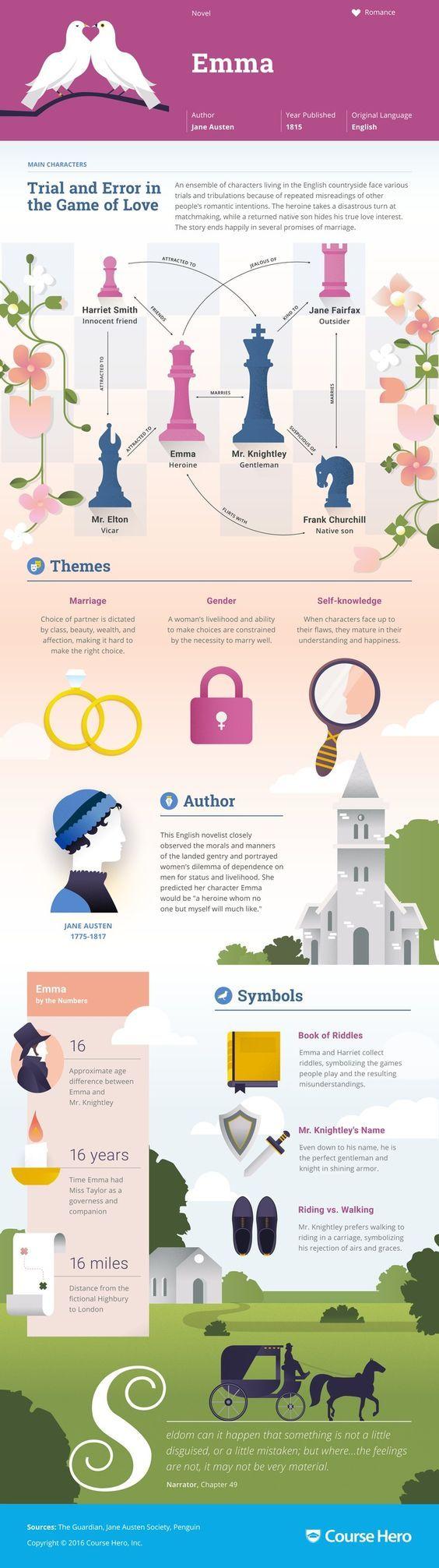 Toda la historia de la novela de Jane Austen; Emma en pocos minutos
