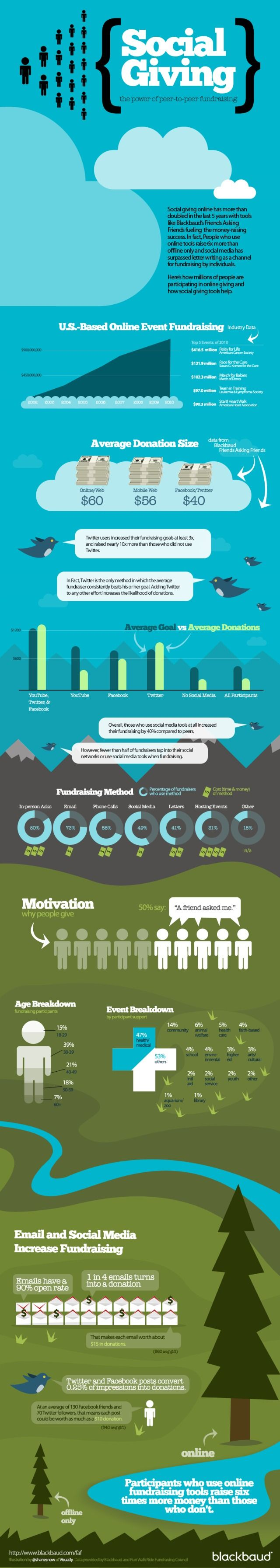 The power of social giving infographic: stats on U.S. online fundraising, average donation, fundraising method, motivation and type of cause supported. Good stuff!
