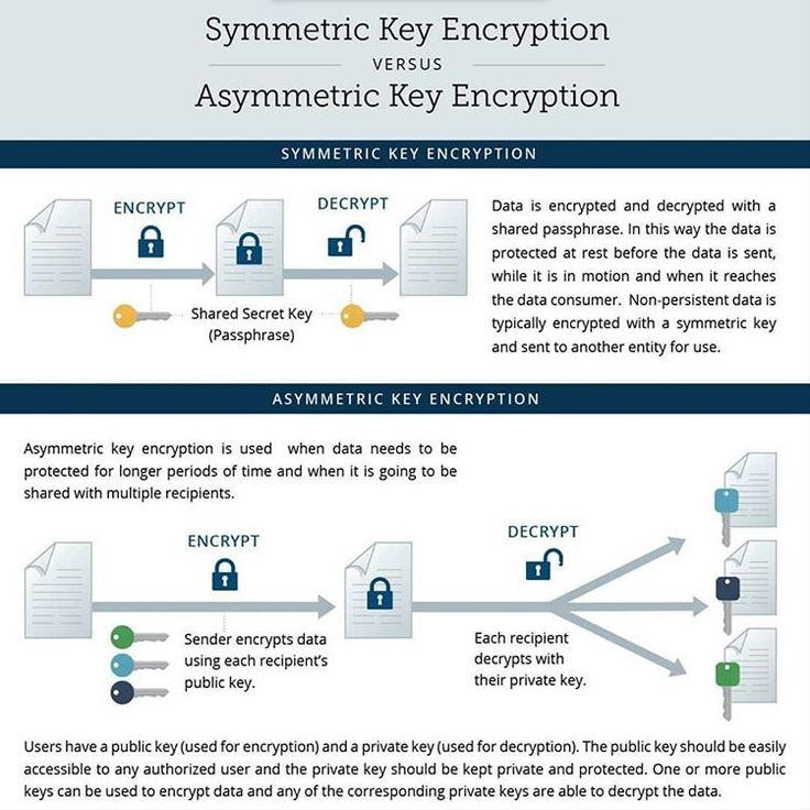 Symmetric Key Encryption vs Asymmetric Key Encryption