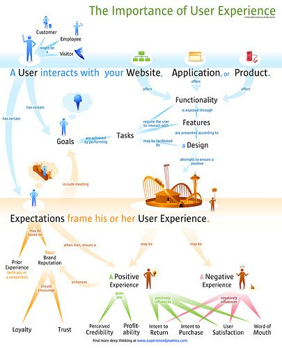 The Importance of User Experience http://www.roehampton-online.com/Programmes/Programmes/MSc%20in%20Information%20Systems%20Management/Overview.aspx?ref=4231900