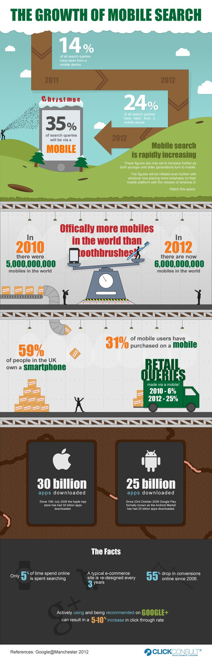 The Growth of #Mobile Search