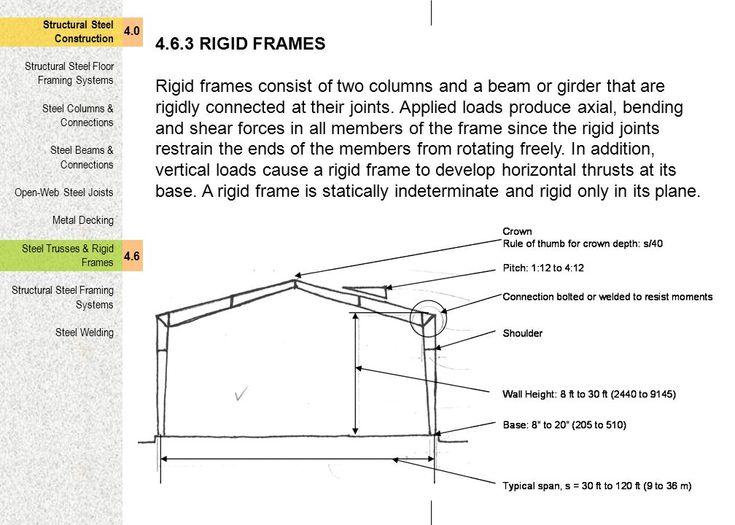 Rigid Frames Since Rigid Frames Only Resist Loads In
