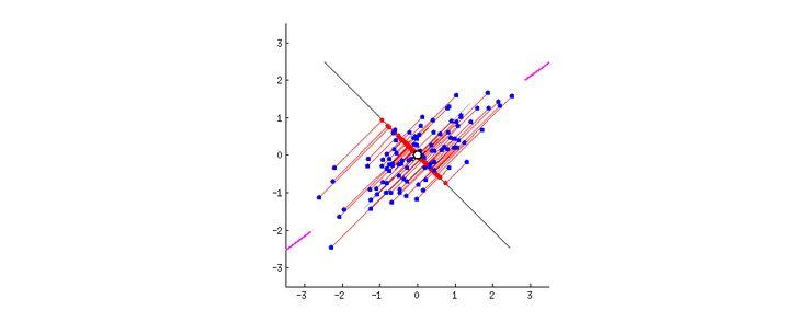Principal Components Analysis Explanation