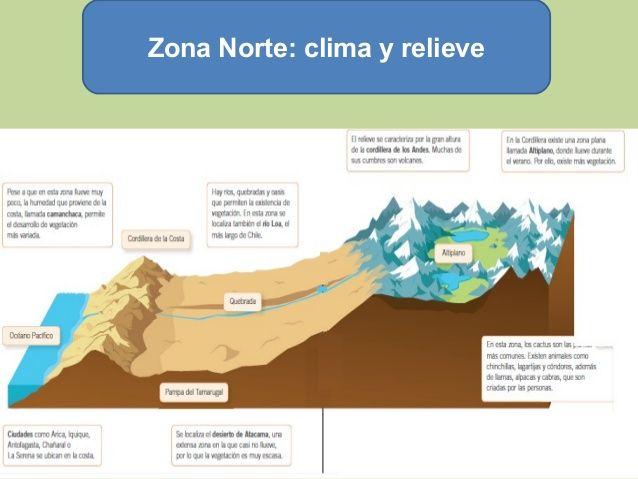 Resultado de imagen para zona norte relieve y clima