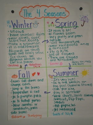 anchor chart seasons- could be used with an art activity to visually represent the seasons- or tied in with a calendar for the months