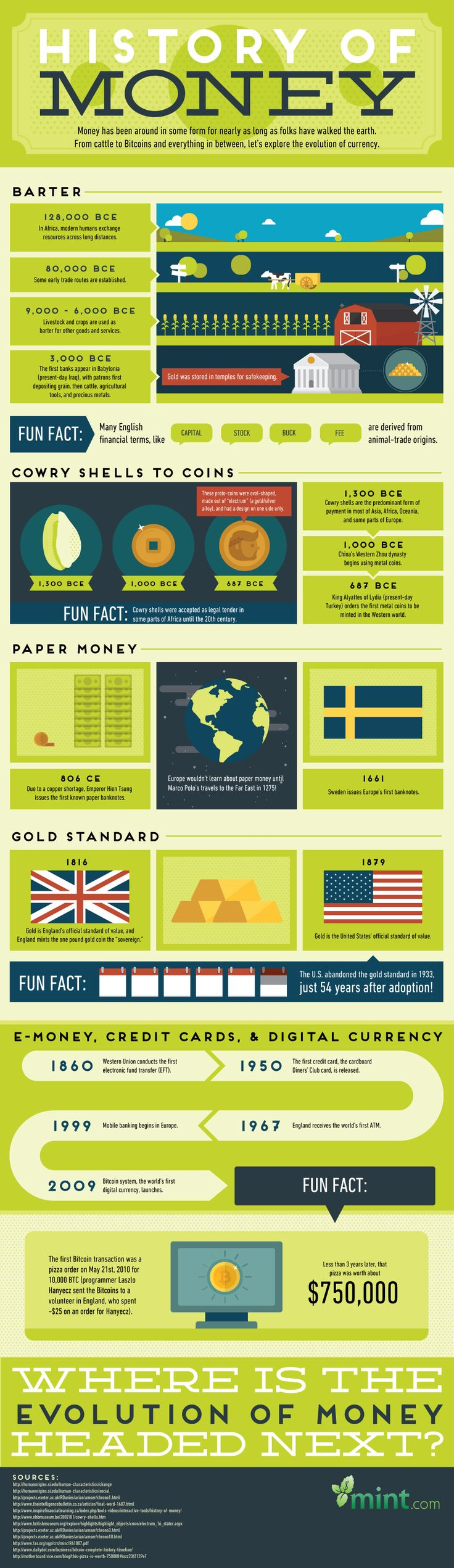 The History of Money - Find out how money has evolved from livestock to Bitcoins with this infographic!