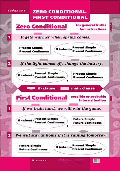#conditionals #verbs #ELT #grammar