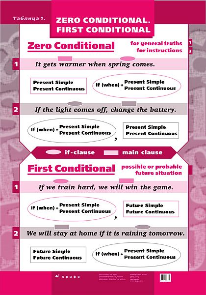 Conditionals / if-clauses ...go to link to find additional charts and pictures: