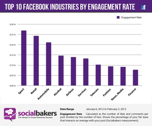 Socialbakers Top 10 Industries by Enagement Rate Graphic.Facebook Industrial, Engagement Rate, Sports Geek, 10 Industrial, Enagement Rate, Media Infographic, Top10 Facebook, Rate Graphics, Facebook Engagement