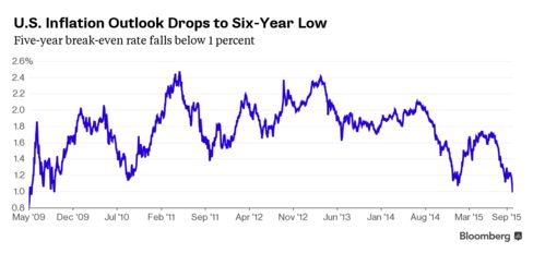 U.S. Inflation Outlook Slumps to Six-Year Low as Fed Sees Pickup.