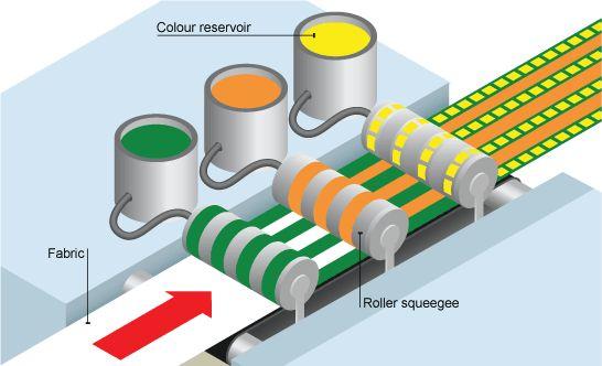 Rotary screenprint process