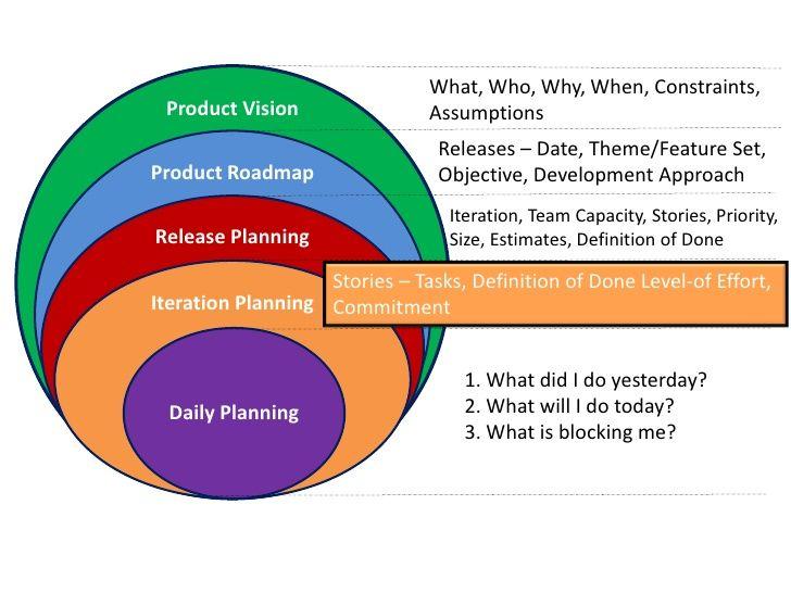 agile cross functional team definition essay