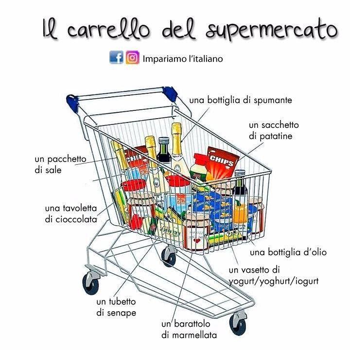 Il carrello del supermercato