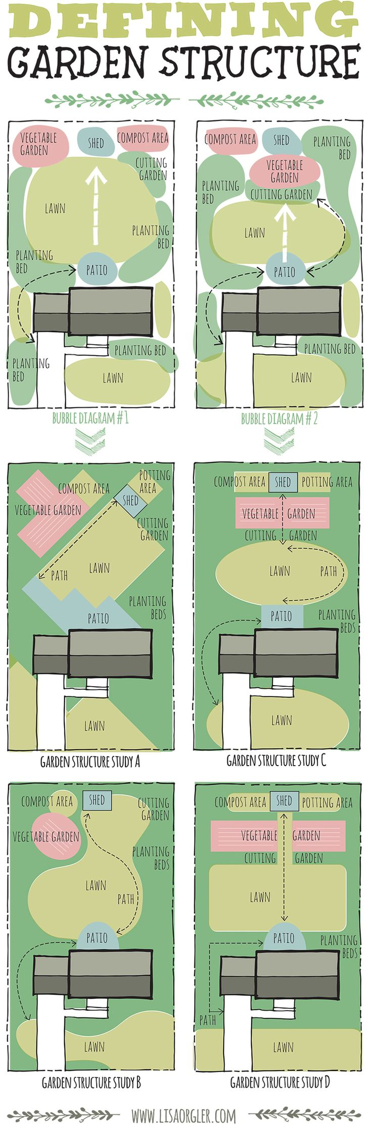 defining structure in a landscape design plan with attention to continuity between front and rear - Garden Design Layout Plans