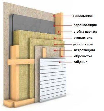 Пирог стены для каркасной бани