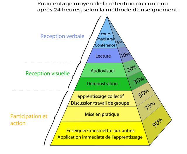 Methodes D Apprentissage Realites Paralleles Comment Reviser Methodes D Apprentissage Apprentissage