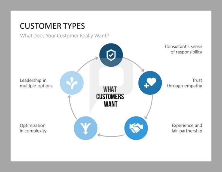 Customer service powerpoint vatozozdevelopment customer service powerpoint toneelgroepblik Gallery