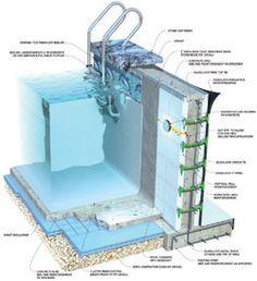 ICF Pool Construction