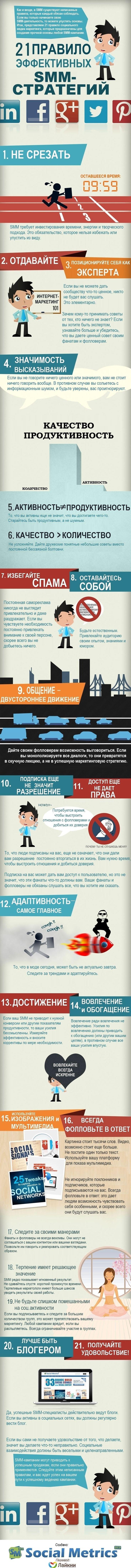 Инфографика: 21 правило эффективного SMM