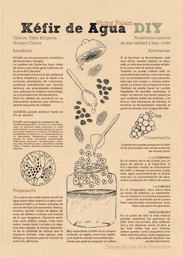 Víctor Paiam Servicios de Ilustración, Diseño Gráfico y Permacultura. En Facebook: https://www.facebook.com/DibujandoUnaVidaSostenible ...