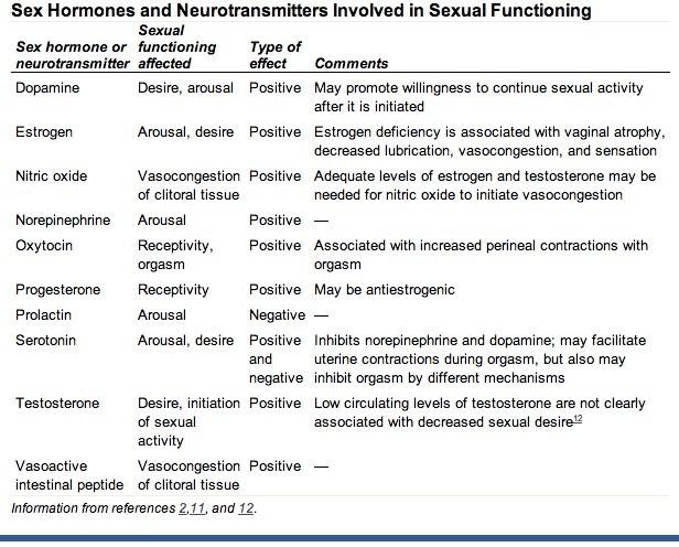 Female sexual arousal disorder essay