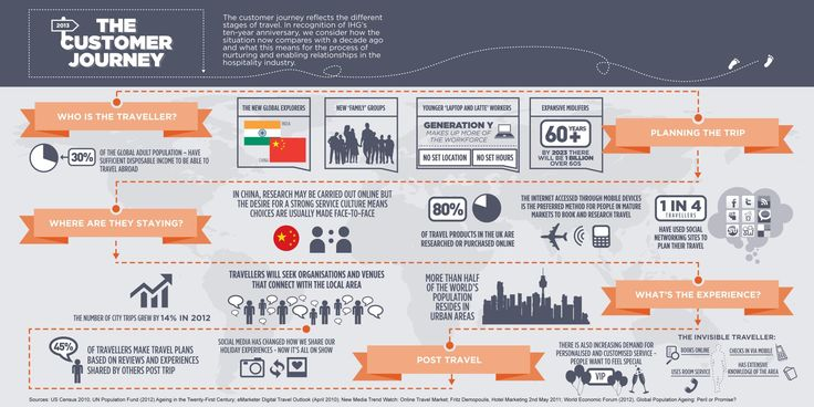 Learn more about the customer journey and future of travel ...