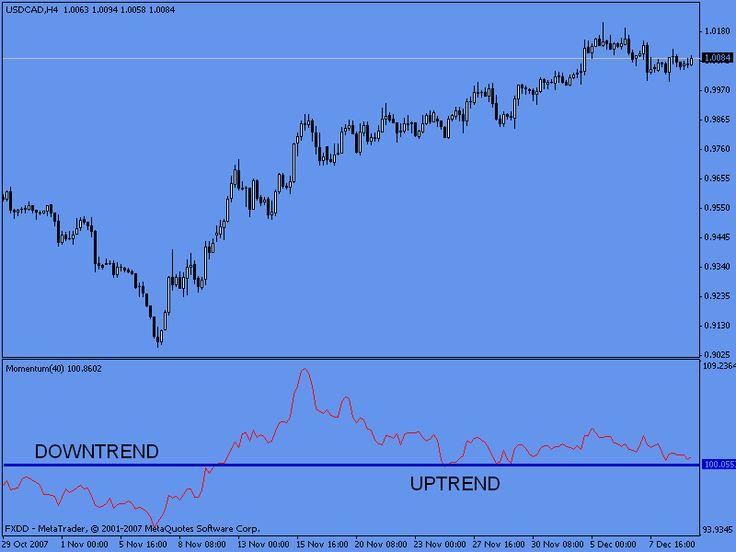 Technische analyse forex trading tax free investments australia flag