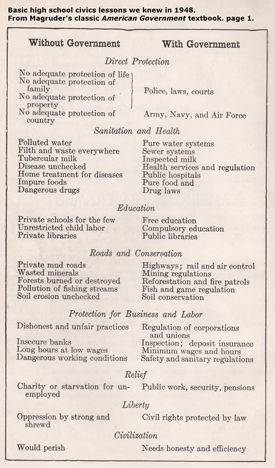 Basic high school civics lessons we knew in 1948. THIS WAS ON PAGE 1! - Democratic Underground