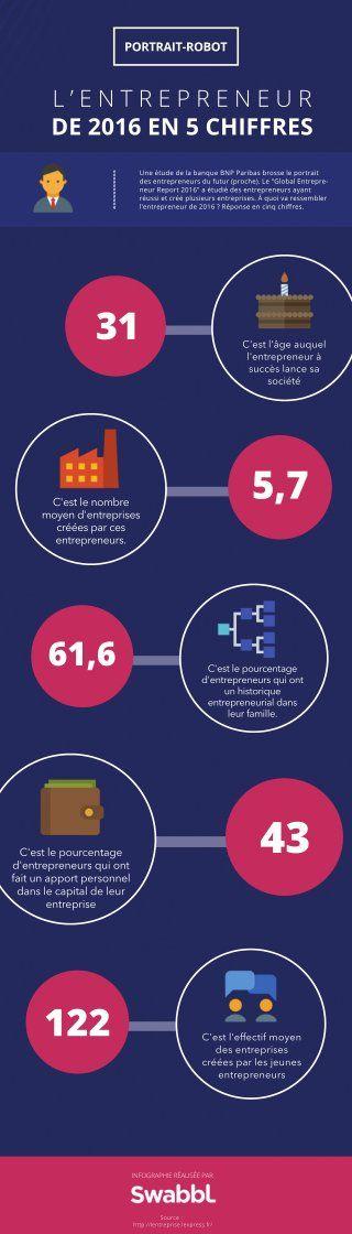 L'entrepreneur de 2016 en infographie - Small Business & Entrepreneurship - Online Powerpoint Presentation and Document Sharing - SlideServe.fr