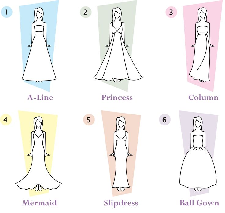 The gallery for --> Dress Styles Chart