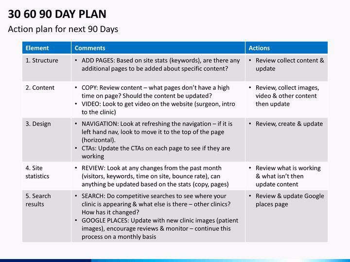 100 Day Action Plan Template Awesome 30 60 90 Day Plan Powerpoint