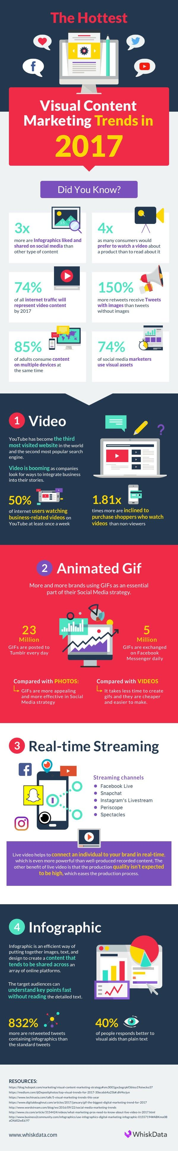 The Hottest Visual Content Marketing Trends for 2017 [infographic]