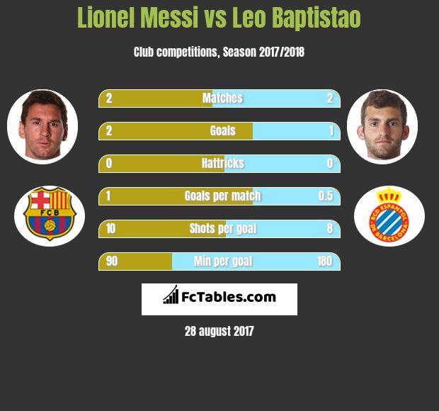 Leo Messi vs Baptista  Barcelona vs Espanyol 10 September 2017