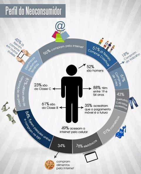Perfil do Neoconsumidor #marketing #infografico #consumidor #perfil #neoconsumidor