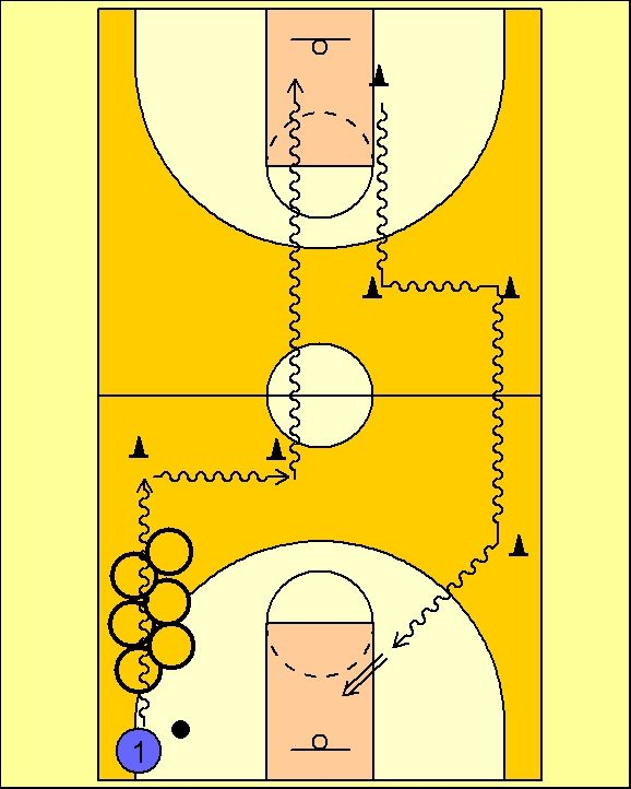 Pick'n'Roll. Resources for basketball coaches.: Circuito de Dribling