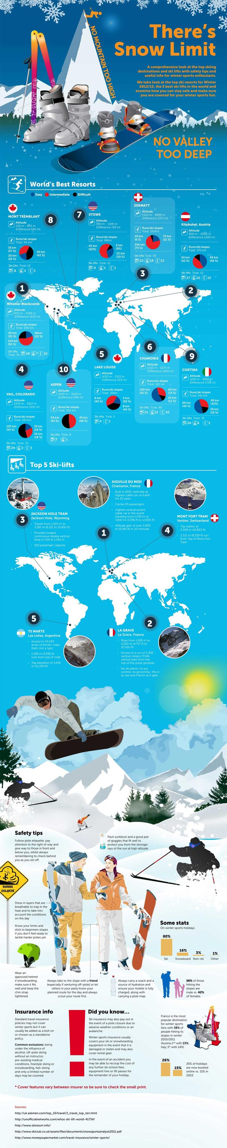 Infographic: Top Ski Resorts in the World - includes Mt Tremblant, Quebec, Lake Lousie, Alberta and Whistler Blackcomb, British Columbia